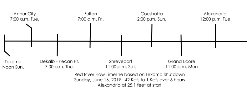 River%20Flow%20Timeline%20Graphic.jpg